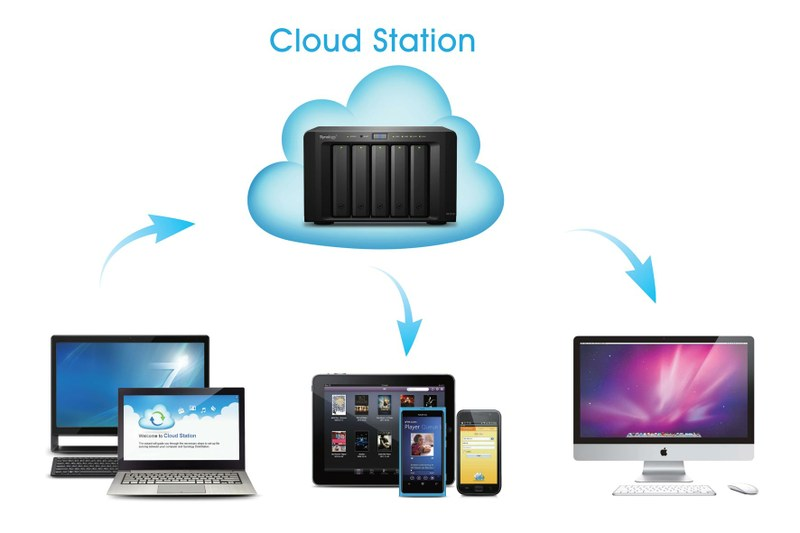 synology cloudstation